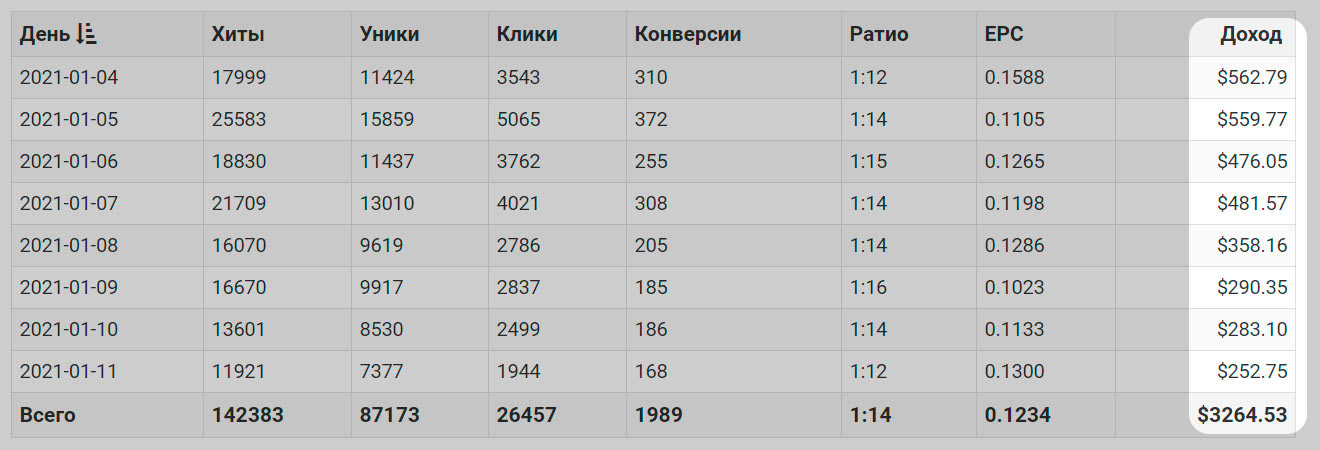 Статистика заработка с сайта lospollos.com