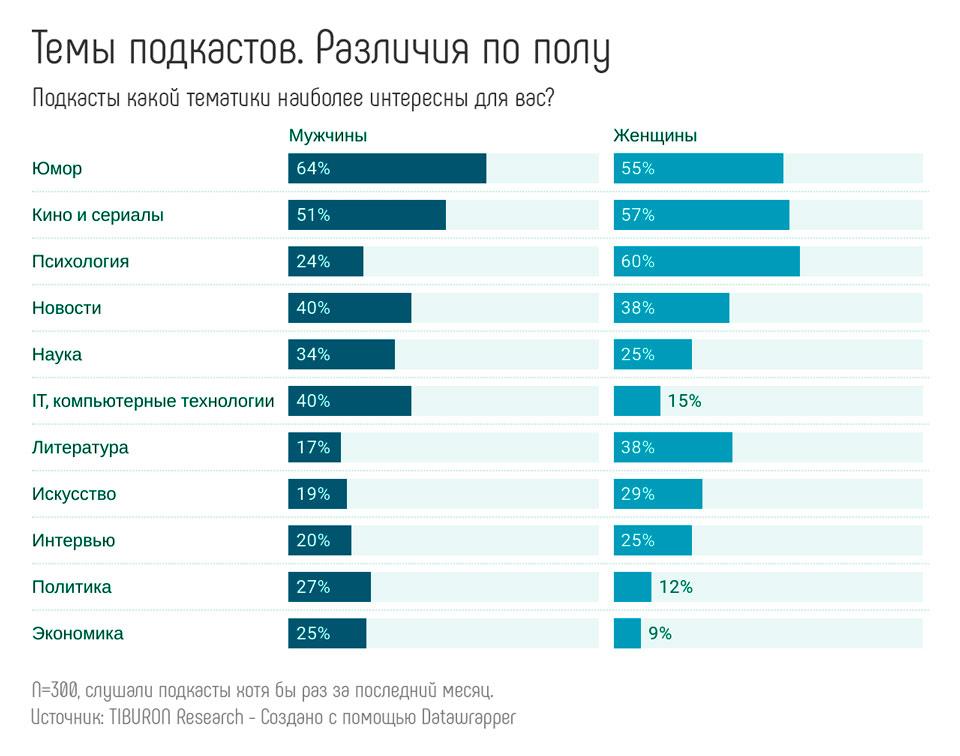 Аудитория подкастов в России