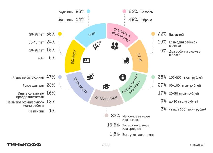 Портрет инвестора Тинькофф